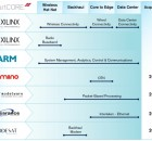 Xilinx Solutions Across the Comms Infrastructure