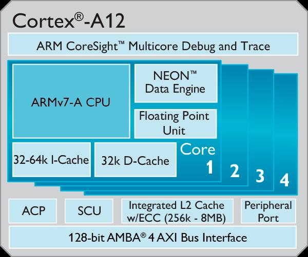 Cortex-A12