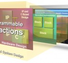 All Programmable Abstractions