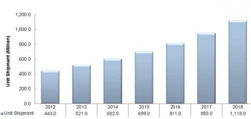 מכירות נגני Blu-Ray (ביחידות) 2012-2018