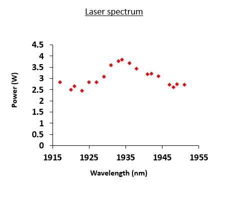 Laser spectrum
